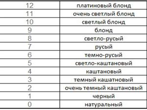 Таблица международной шкалы цветов