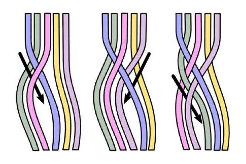 Схема косы
